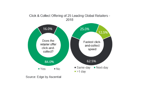 Click & Collect Offering of 25 Leading Global Retailers