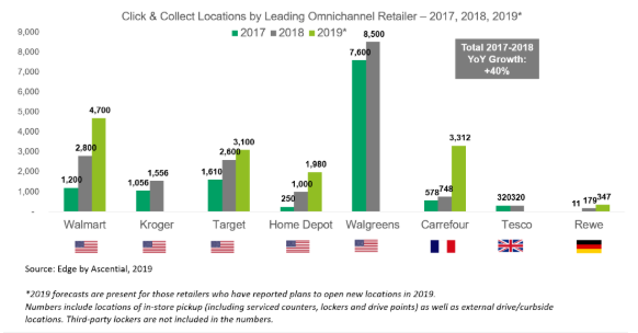 Click & Collect locations by leading omnichannel retailers