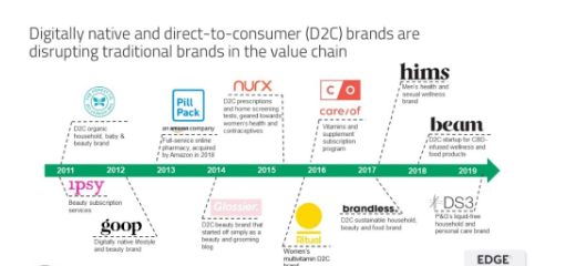 Digitally native and direct-to-consumer (D2C) brands timeline