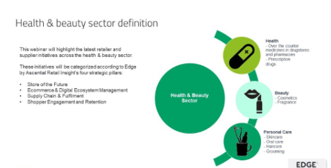 Overview and diagram of health & beauty sector webcast
