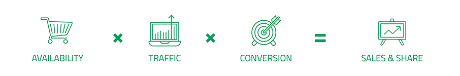 Availability + Traffic x Conversion = Sales & Share