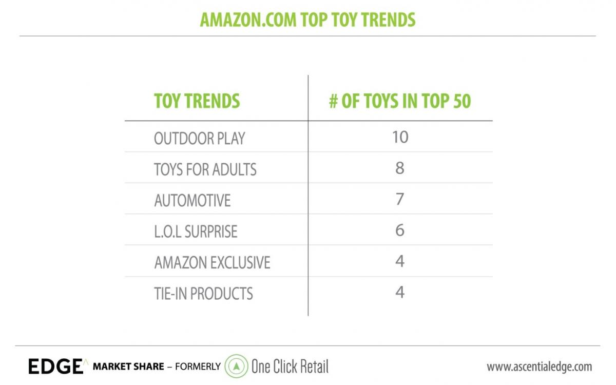 Toys: Amazon com Q3 Update | Edge by Ascential