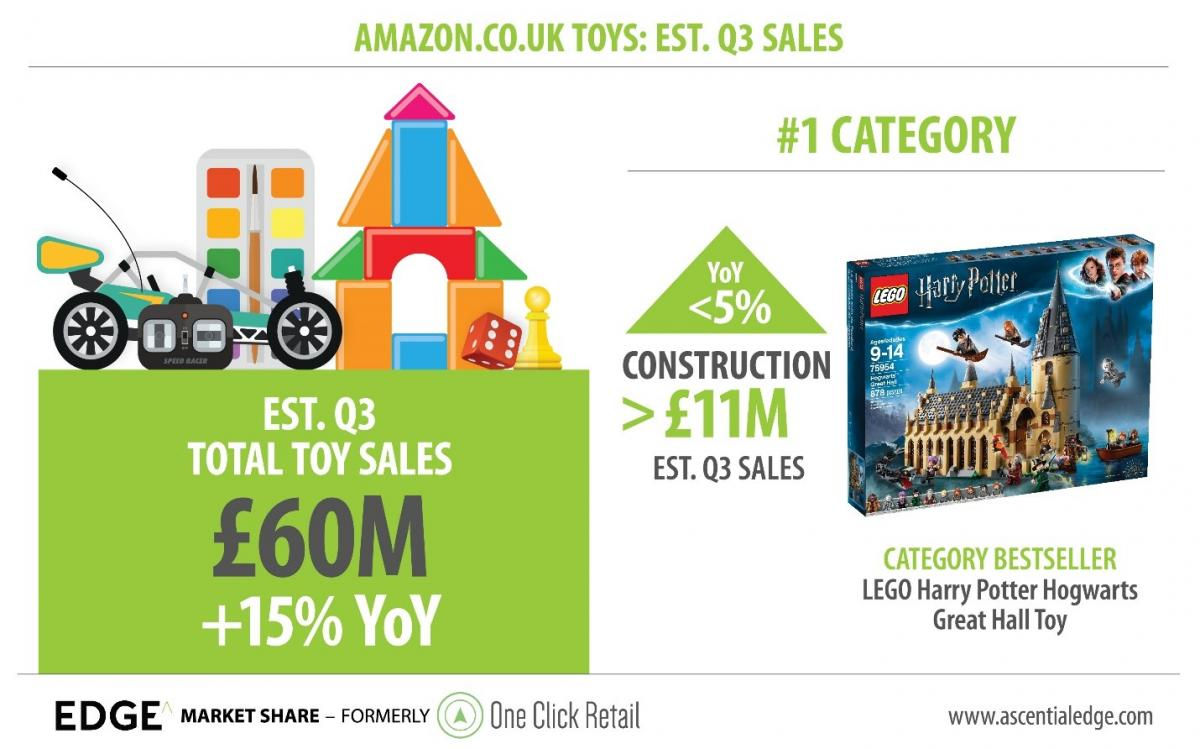 805a1e9b69d74f The UK is Europe's biggest toy market and has one of the highest rates of  online penetration of any retail category. 36.8% of toy sales in 2017 took  place ...
