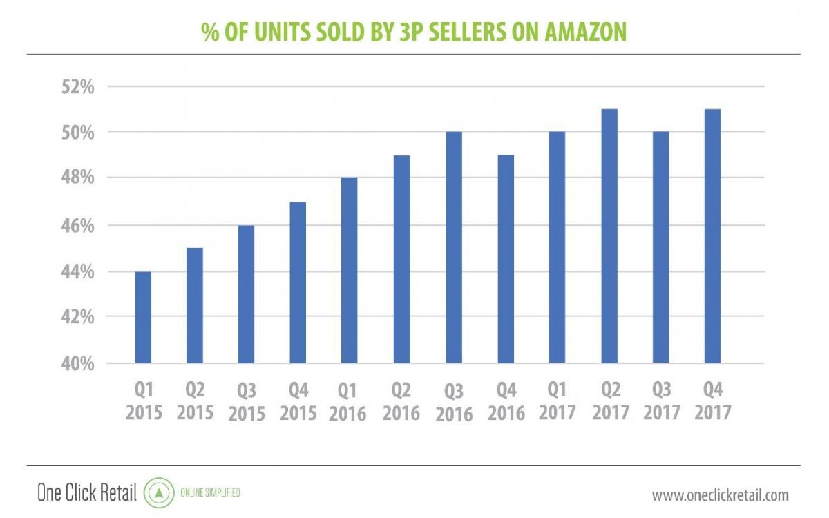 how to estimate sales on amazon