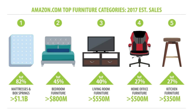 Furniture The Amazon Effect Edge By Ascential
