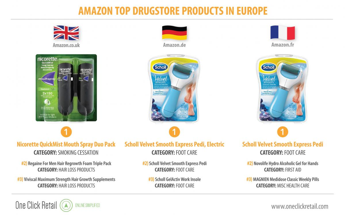 Drugstore Products in Europe: The Amazon Effect | Clavis