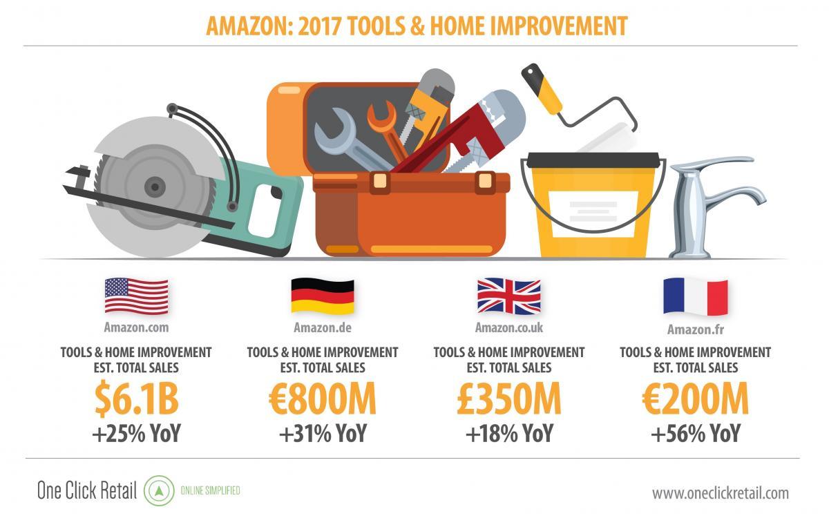 Tools & Home Improvement: The Amazon Effect | Clavis Insight