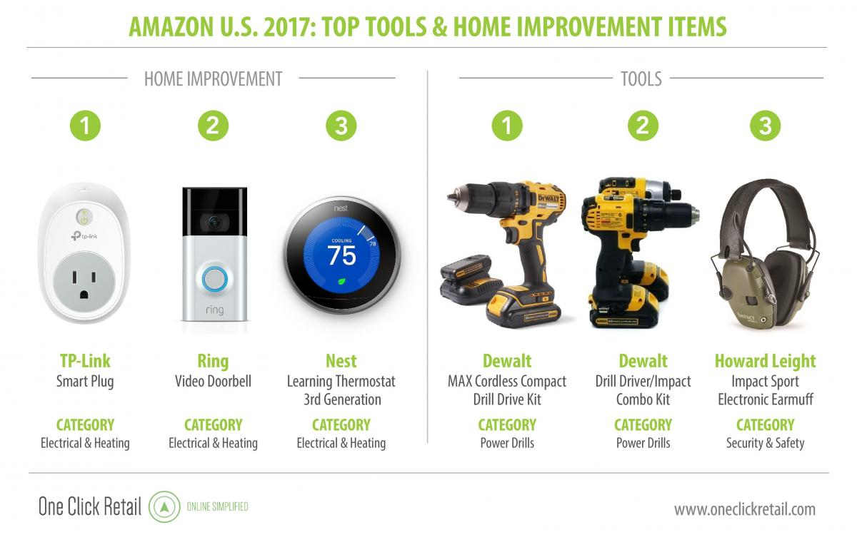 Tools Home Improvement The Amazon Effect Edge By Ascential
