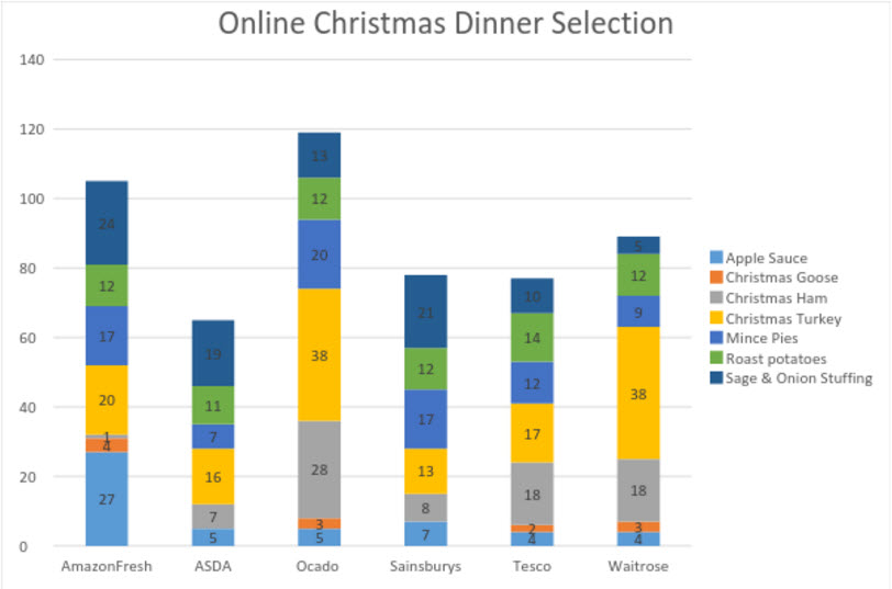 Online Grocery Dishes Up Value for Christmas Dinner   Edge